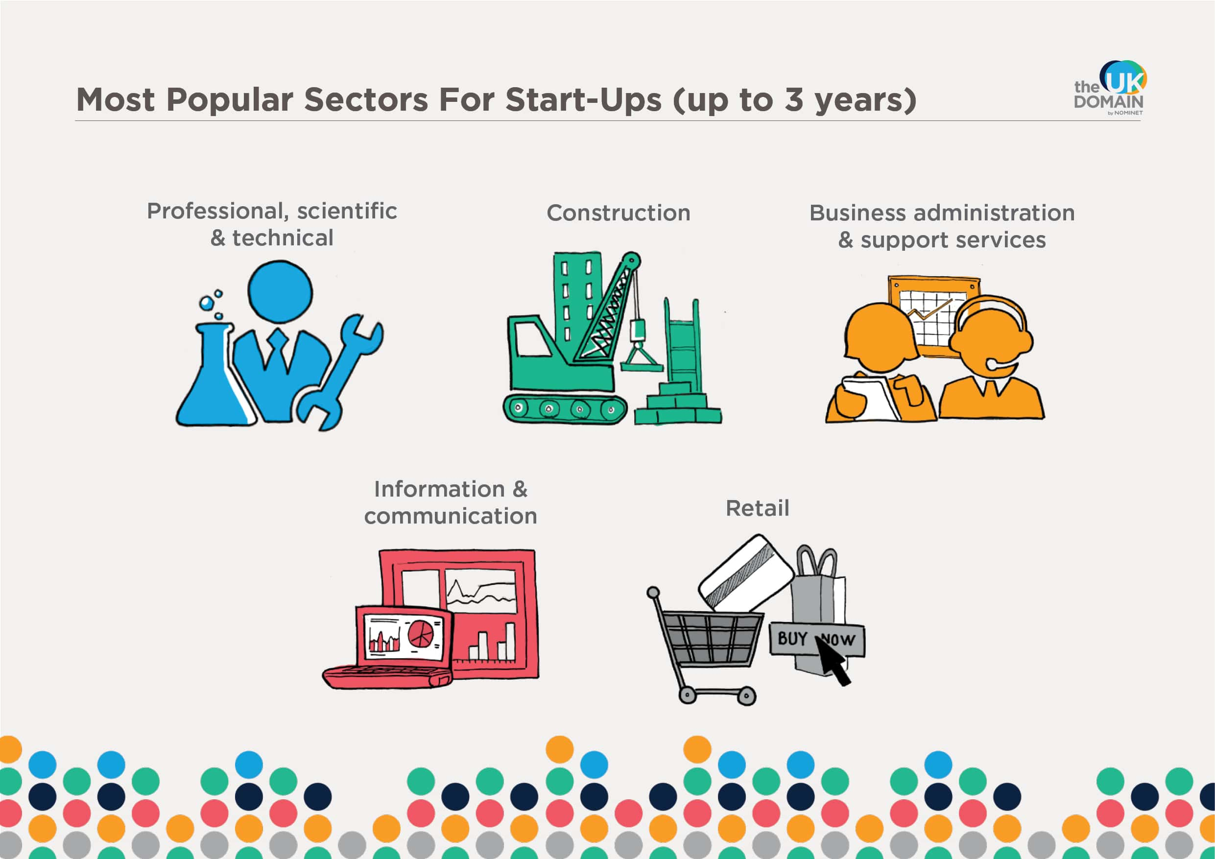 Successful Startup Businesses Business administration