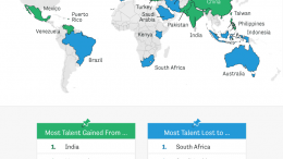 World Talent Migration Trends
