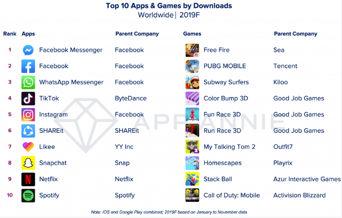 Most downloaded apps, Most downloaded games, biggest apps of 2019