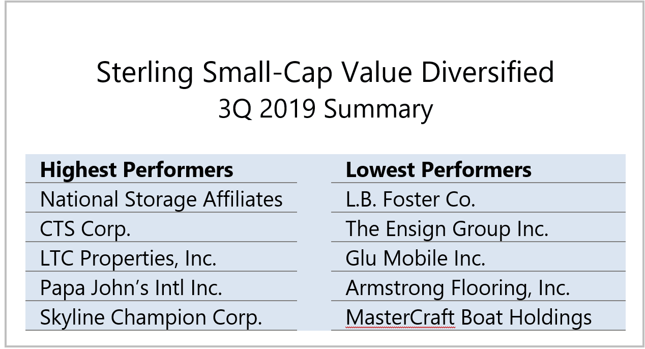 security sterling small-cap value focus