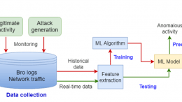 malicious network detection
