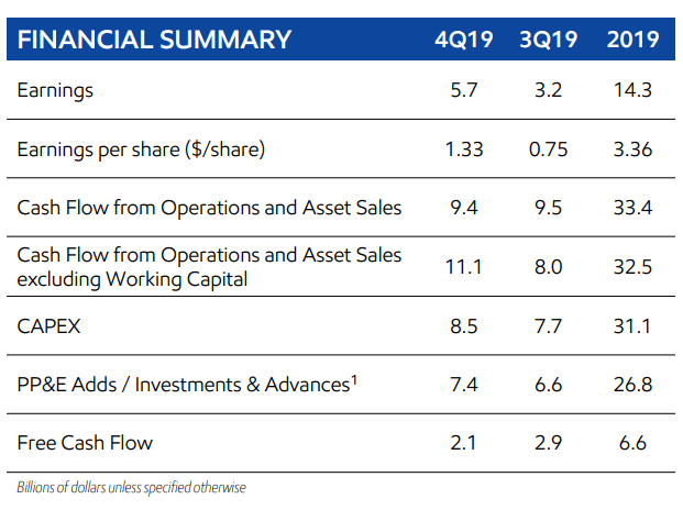 ExxonMobil operating cash flow