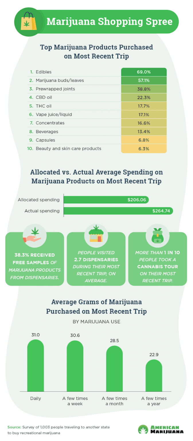 cannabis tourists