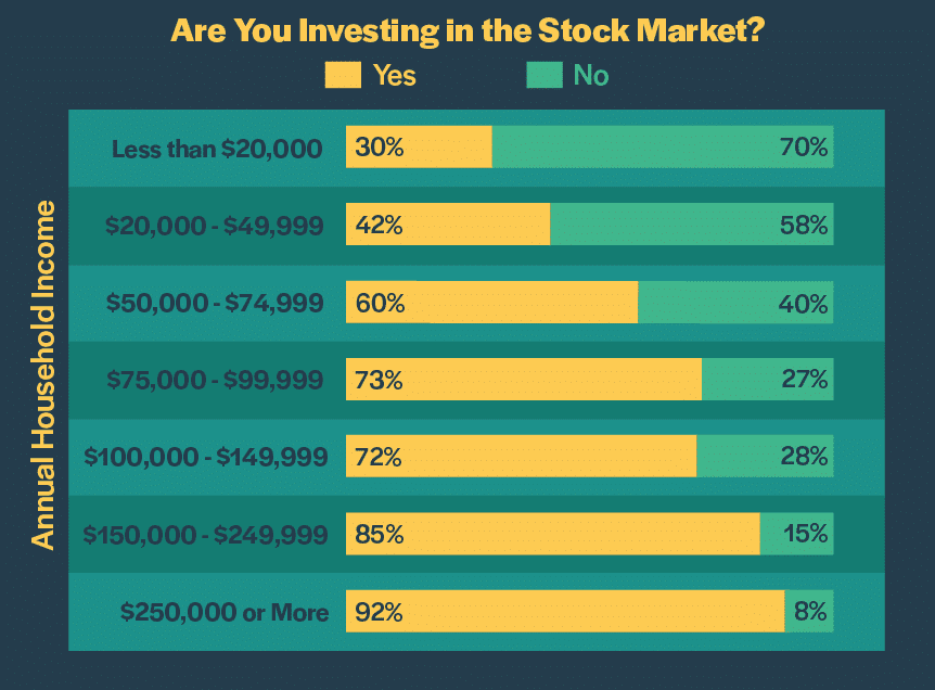 investing in the stock market