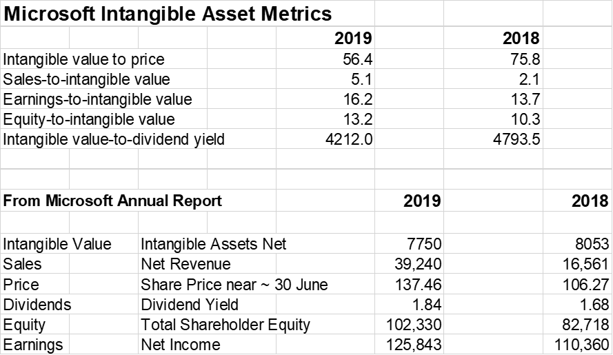 intangible assets more valuable