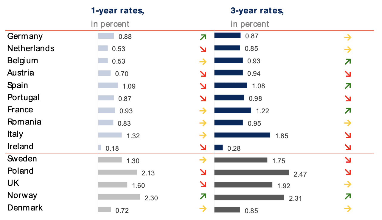 retail deposit interest rates