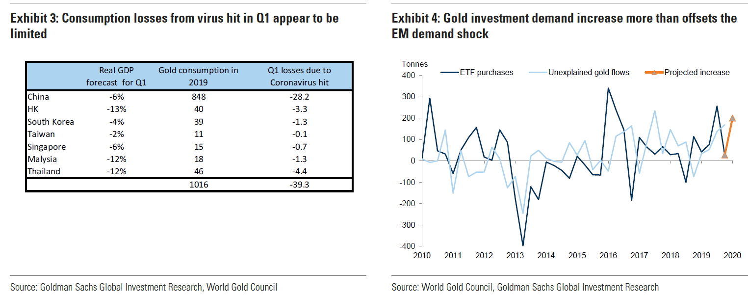 Investment demand for gold outweighs weak consumer demand 1