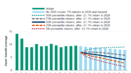 2020 pension investment losses