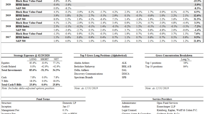 Black Bear Value Fund credit shorts
