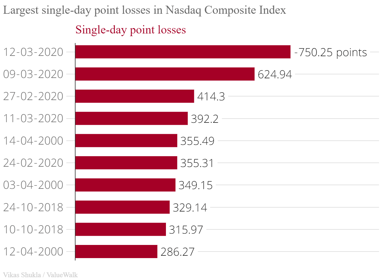 Top 10 largest single-day falls in the US stock market history