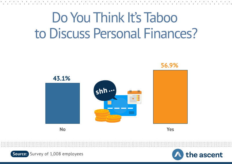 discussing personal finances