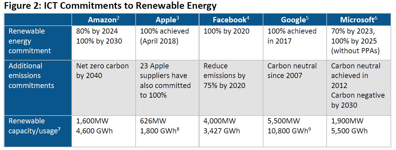 renewable power purchase agreements