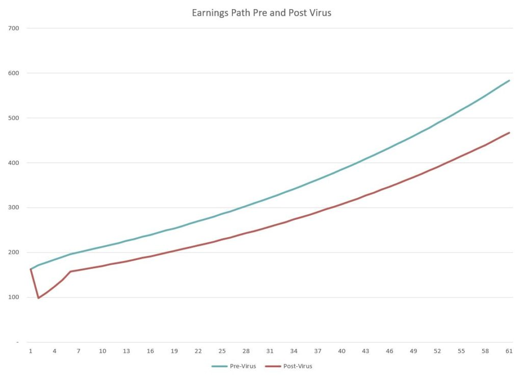 Valuing the S&P 500: Pre and Post-Virus