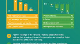 PFSi Personal Financial Satisfaction