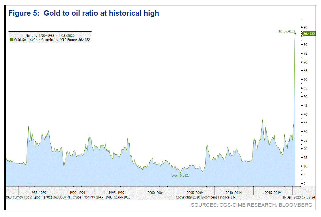 deflation gold prices