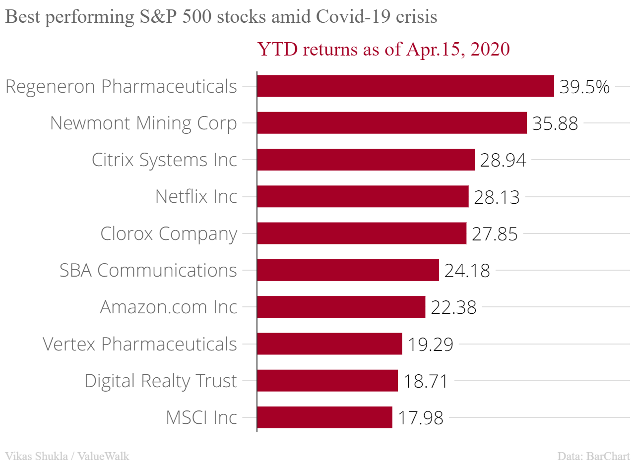 Best performing S&P 500 stocks