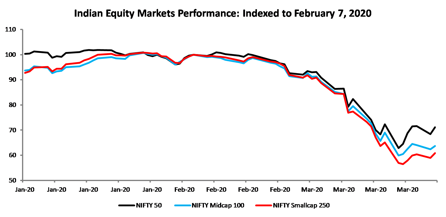 COVID-19 indian equity markets