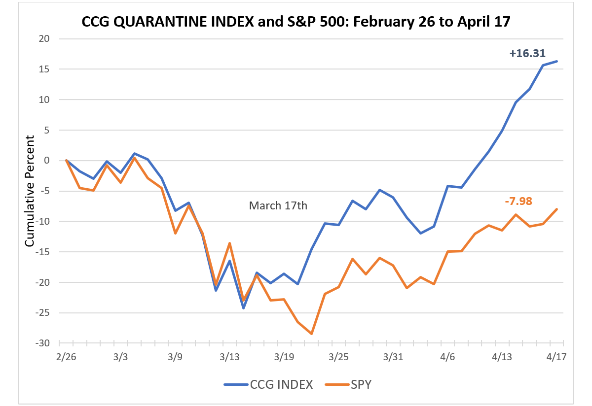 Cornell Capital Group Quarantine Index