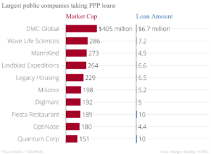 Top 10 largest public companies taking PPP loans