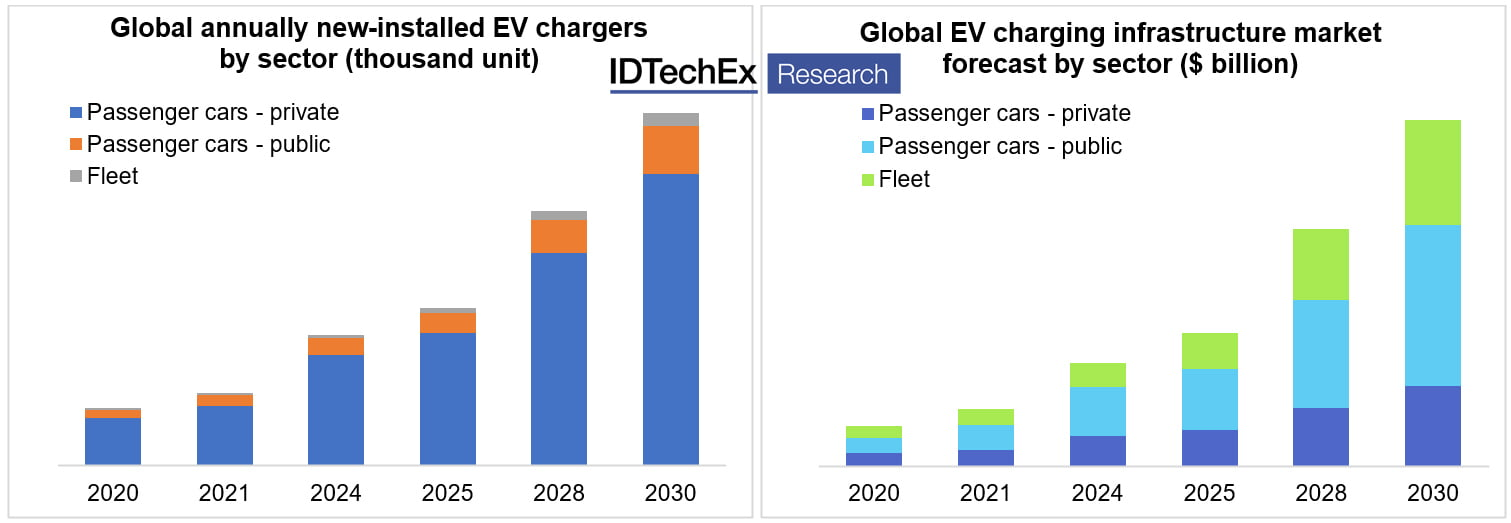 Mobile EV Chargers