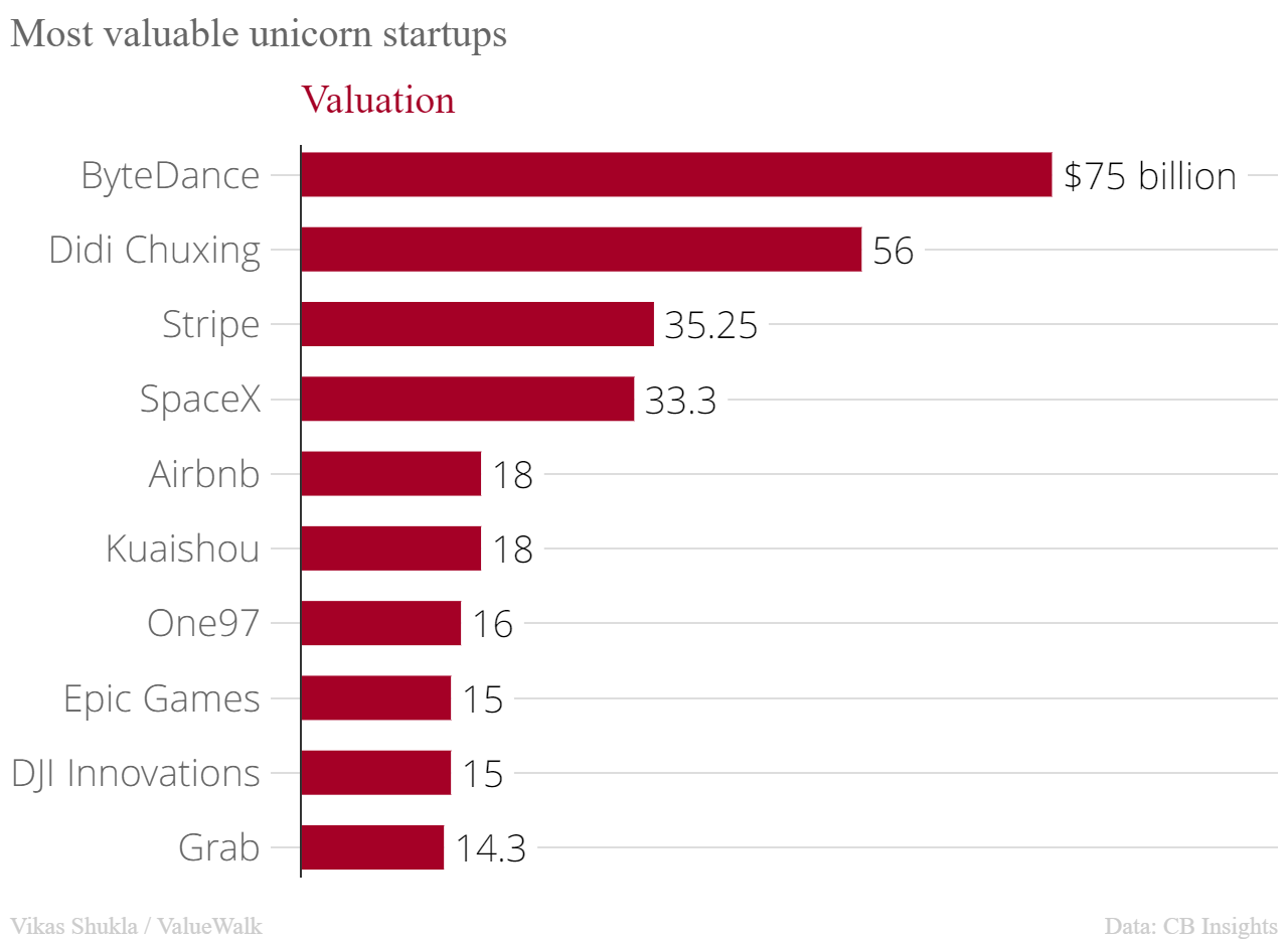 Top 10 most valuable startups in the world