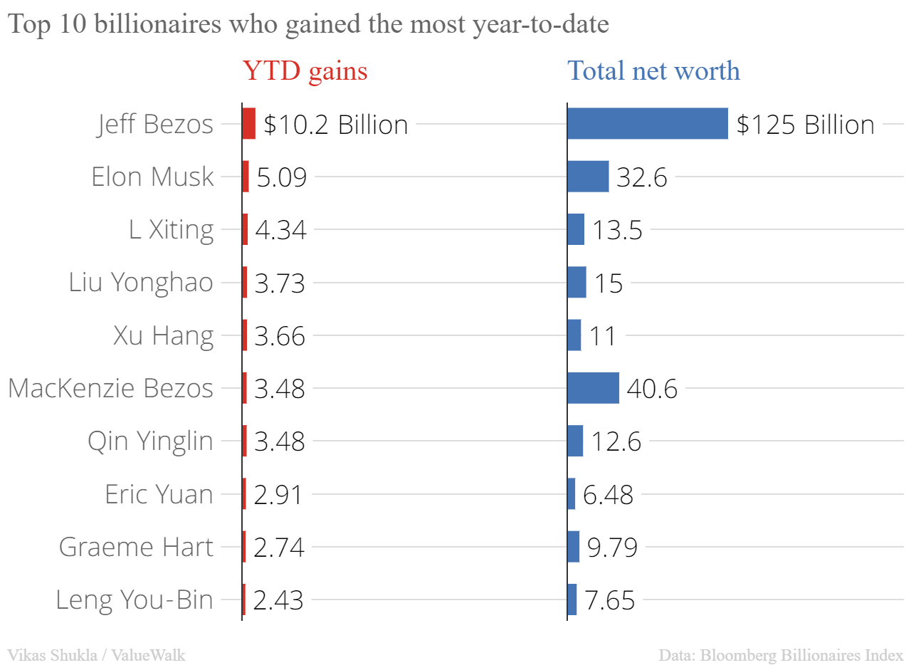 Top 10 billionaires who gained the most in 2020