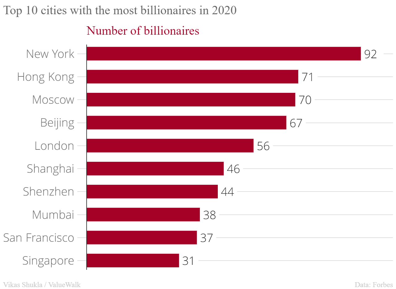 Top 10 cities with the most billionaires in 2020