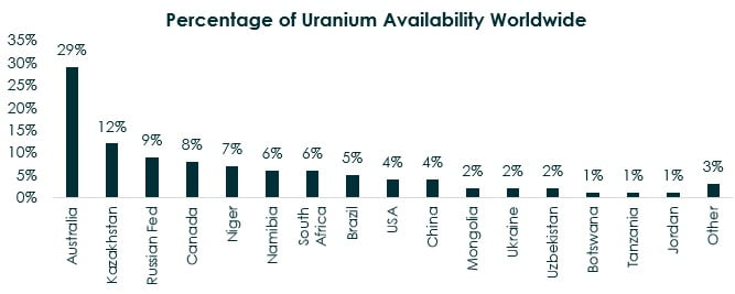 Uranium supply chain