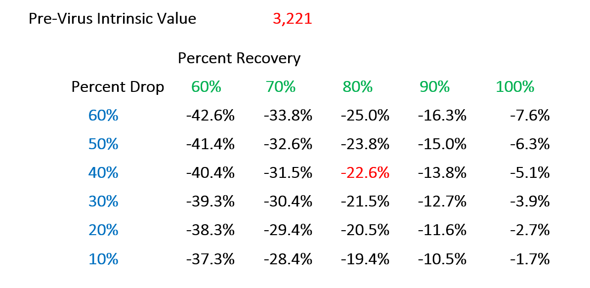 Valuing the S&P 500